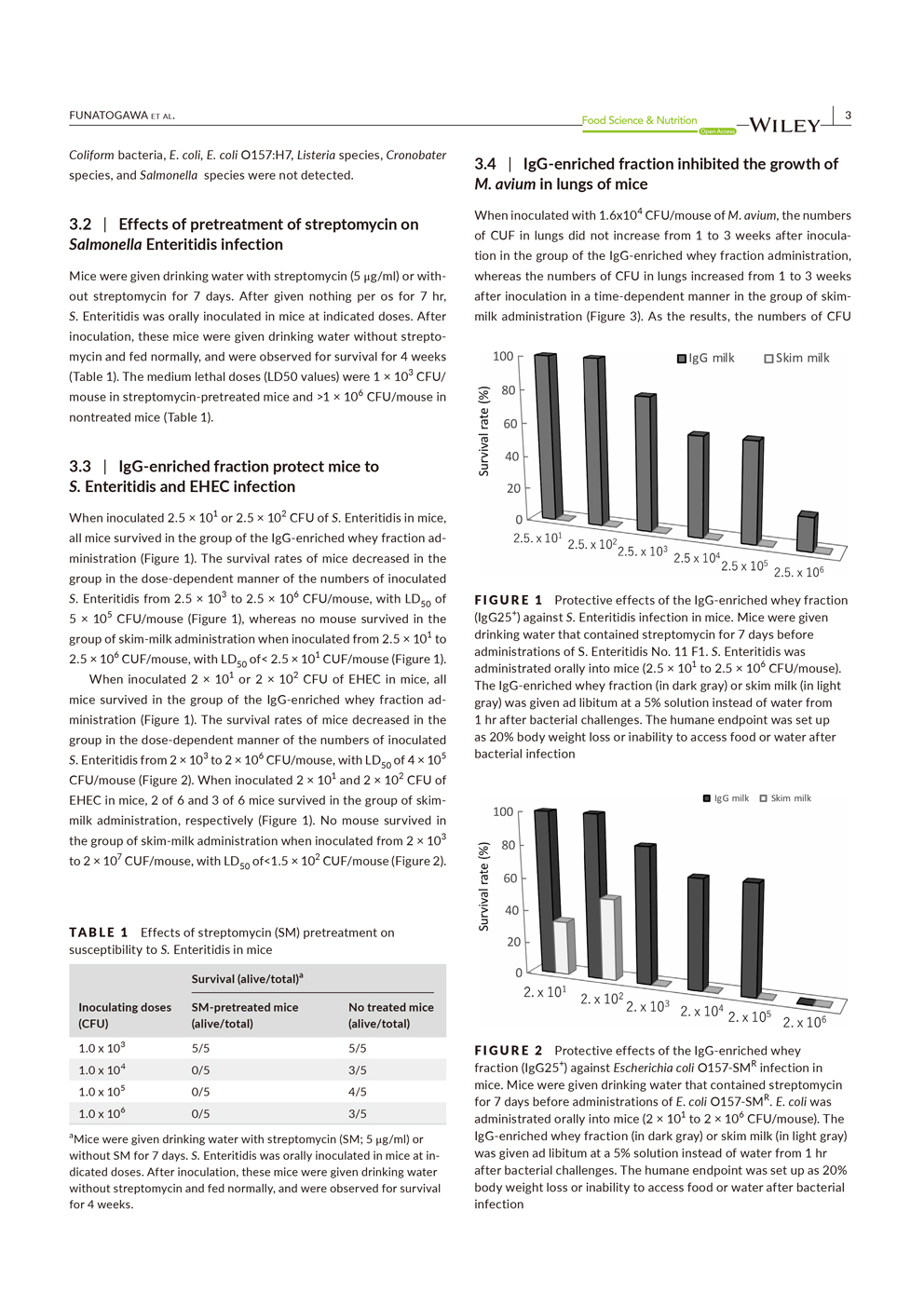 The effectiveness of bovine IgG fraction against salmonella, O-157 and non-tuberculous mycobacteria P3