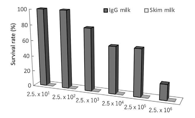 The effectiveness of bovine IgG fraction against salmonella, O-157 and non-tuberculous mycobacteria