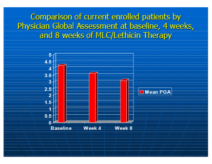 Clinical Evaluation of Patient Response to marine lipid /lecithin treatment.