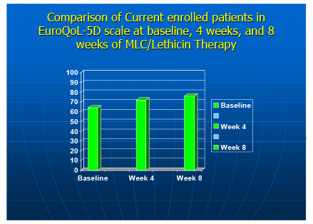 Improvement in Quality of Life for Patients Receiving Marine Lipid/Lecithin Treatment