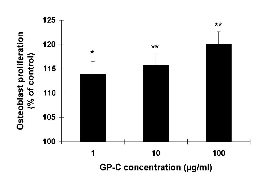 Effect of a Growth Protein-Colostrum Fraction on Bone Development in Juvenile Rats