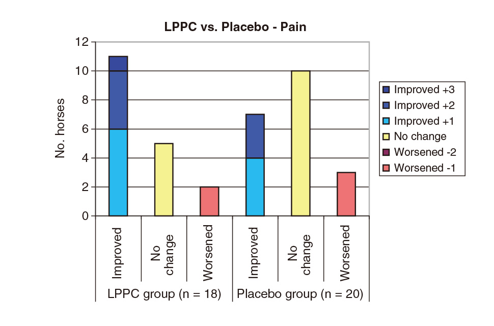 Efficacy of Biolane in horses with chronic fetlock lameness attributed to osteoarthritis