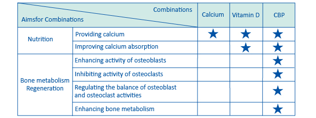 Combination effects of CBP with Calcium and Vitamin D