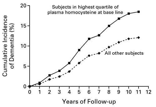 Plasma homocysteine levels by age
