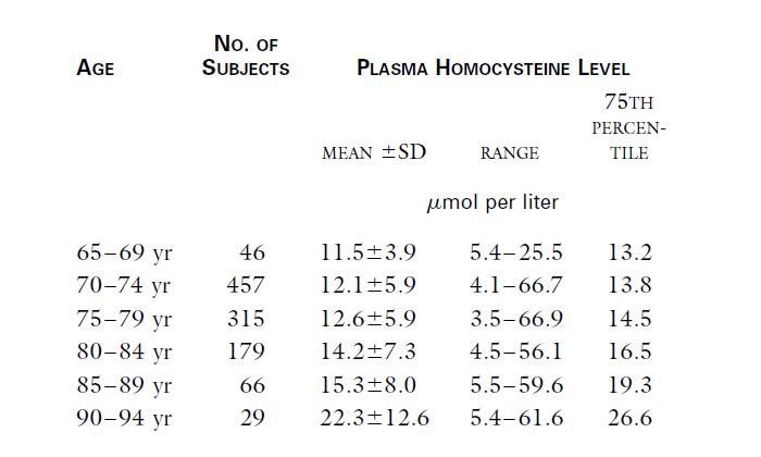 Relation between Plasma Homocysteine Levels and incidence of dementia