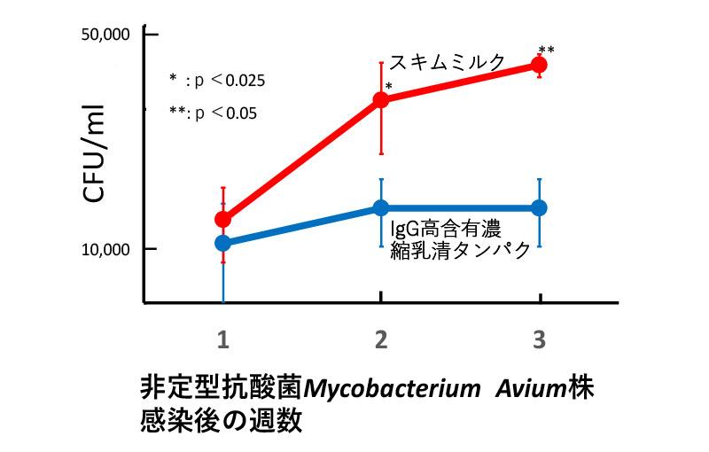 非定型抗酸菌Mycobacterium Avium株感染後の週数